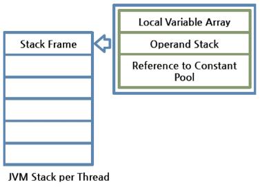 JVM Stack Configuration