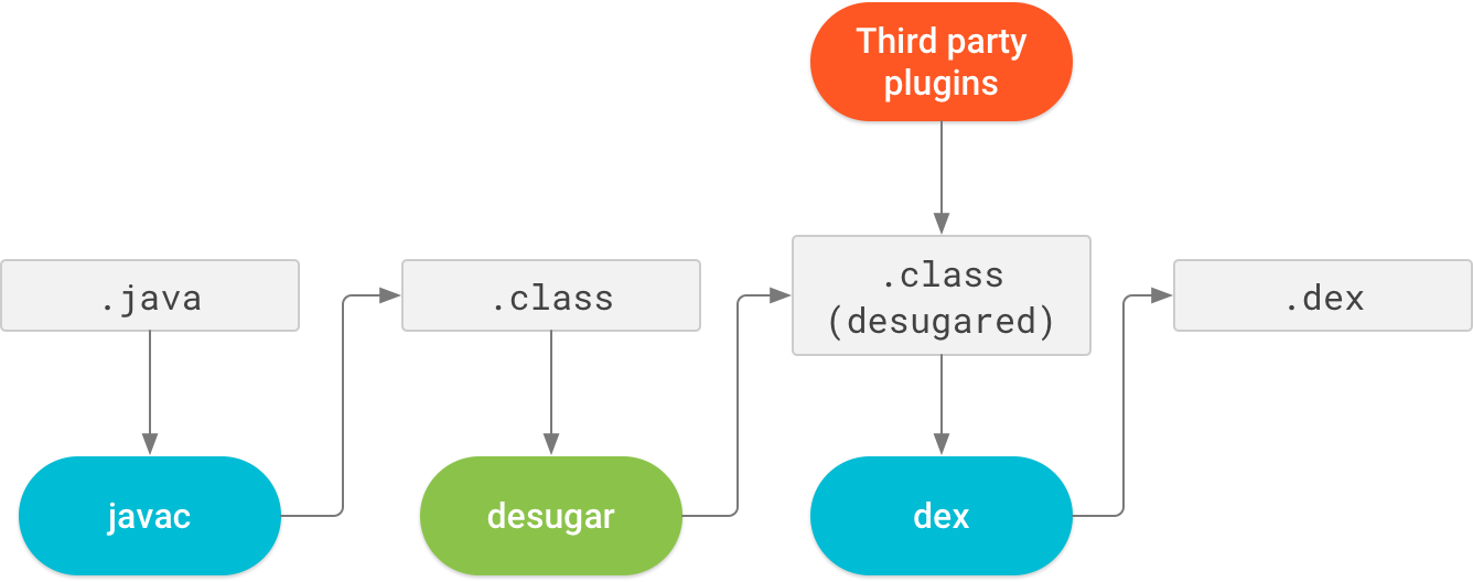 Java 8 language feature support using desugar bytecode transformations.