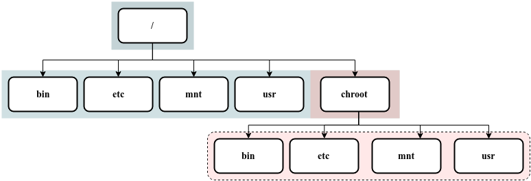 Chroot using Debootstrap Simplified Diagram