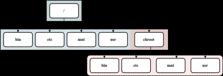 Chroot using Debootstrap Simplified Diagram