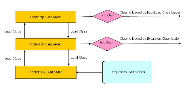 Java Class Loaders