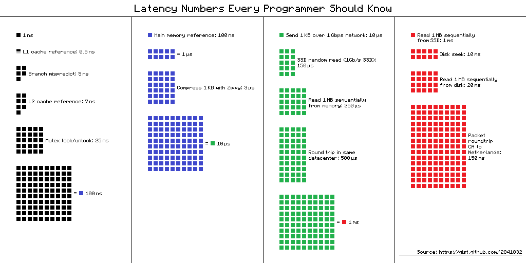 latency numbers