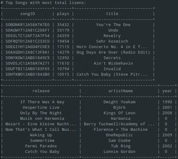 Basic music recommender system
