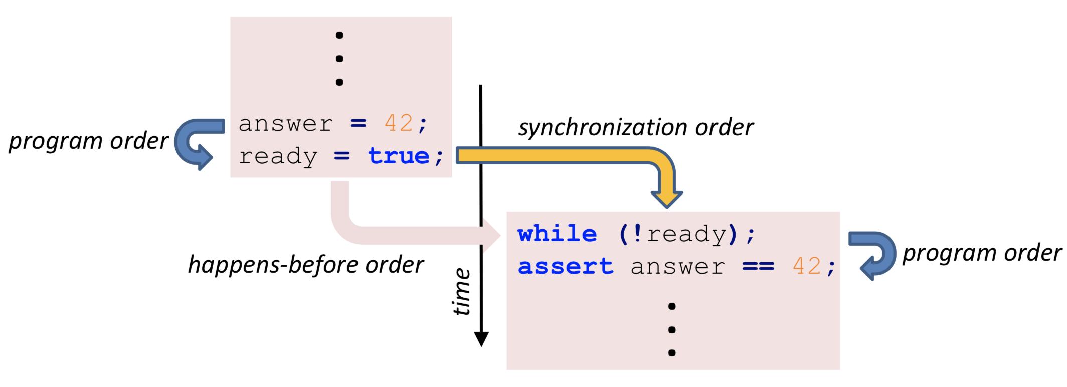 Volatile Synchronization